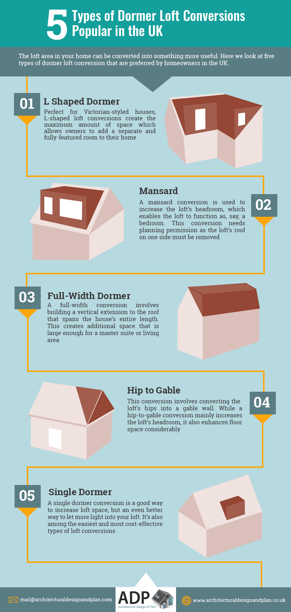 Types of Dormer Loft Conversions